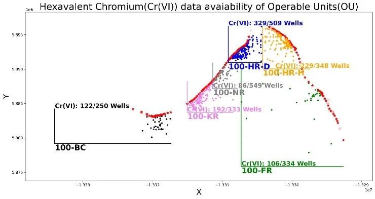 Hexavalent Chromium Cr (VI) data availability of wells in 100 Areas