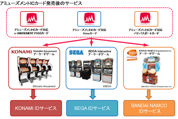 Amusement IC card system