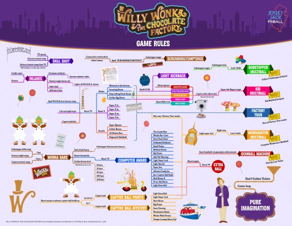 Willy Wonka pinball rules