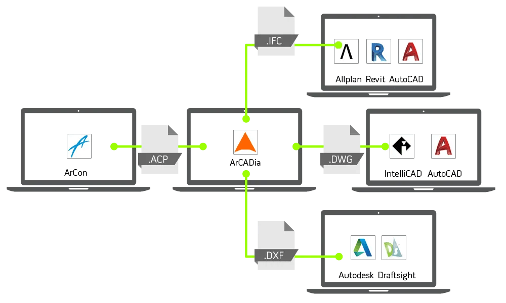 ArCADIA BIM 2D und 3D Architekturdesigner - Export aus ArCon Autocad Allplan Revit etc