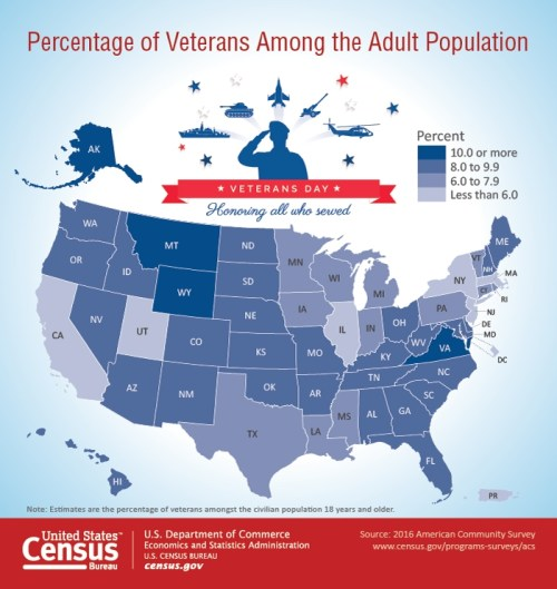 US population of Veterans chart