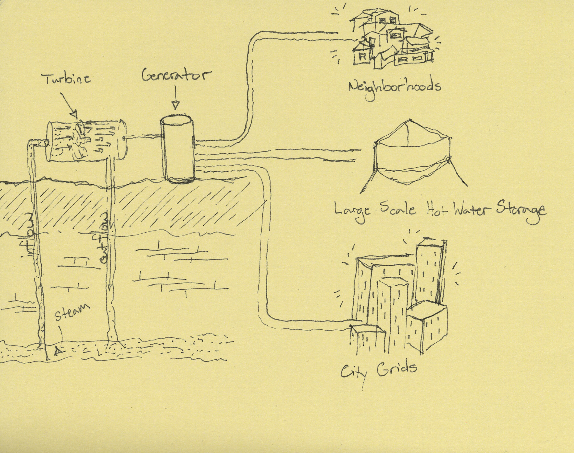 hight resolution of a dry steam power plant
