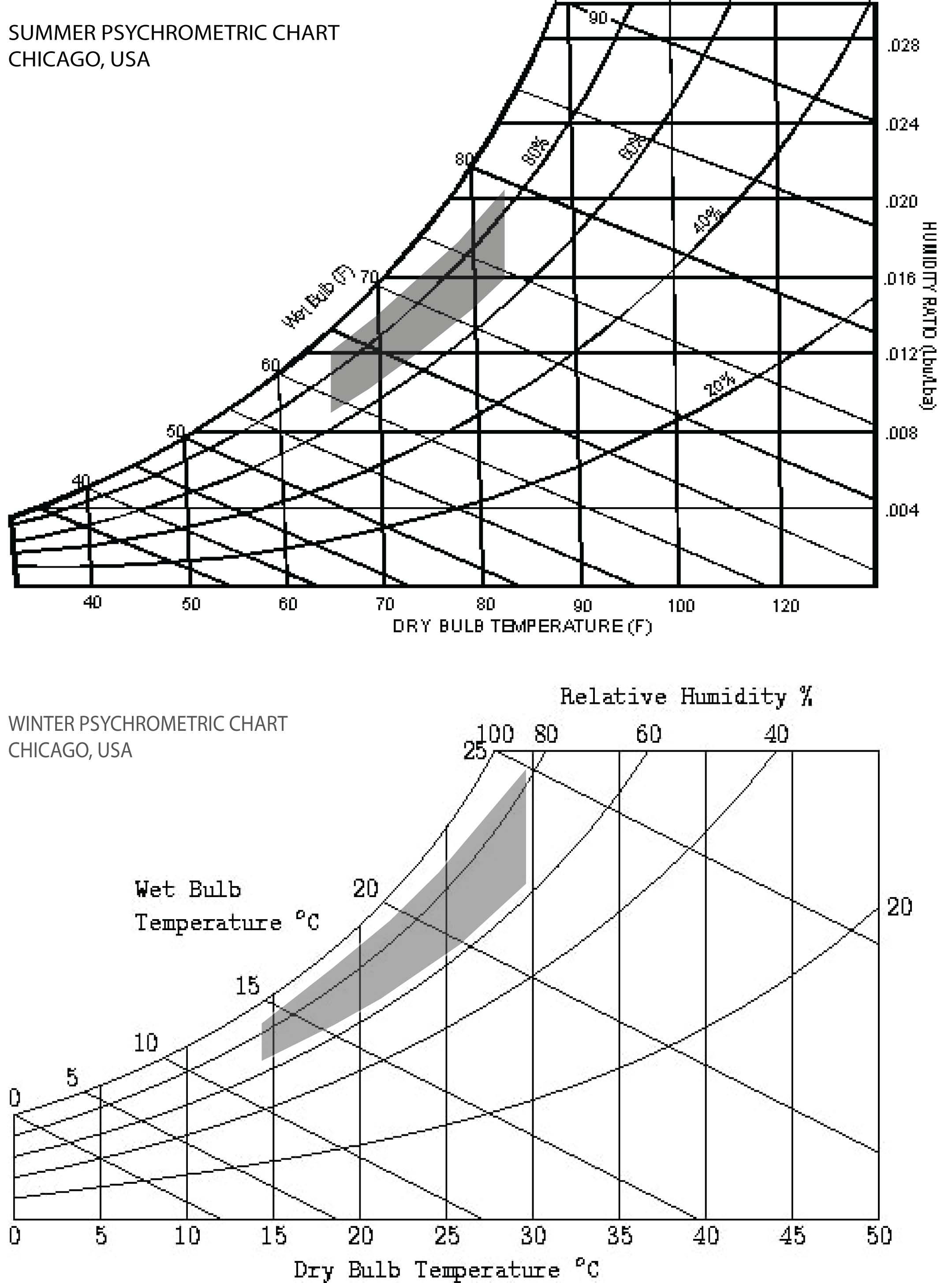Assignment 8 Understanding Natural Ventilation