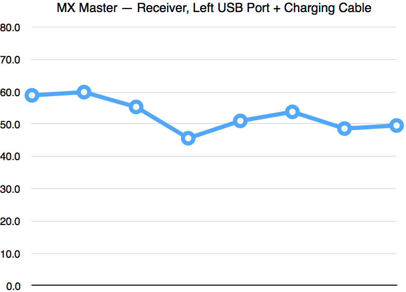 MX Master Continued: Mouse Latency Measurements — Archagon