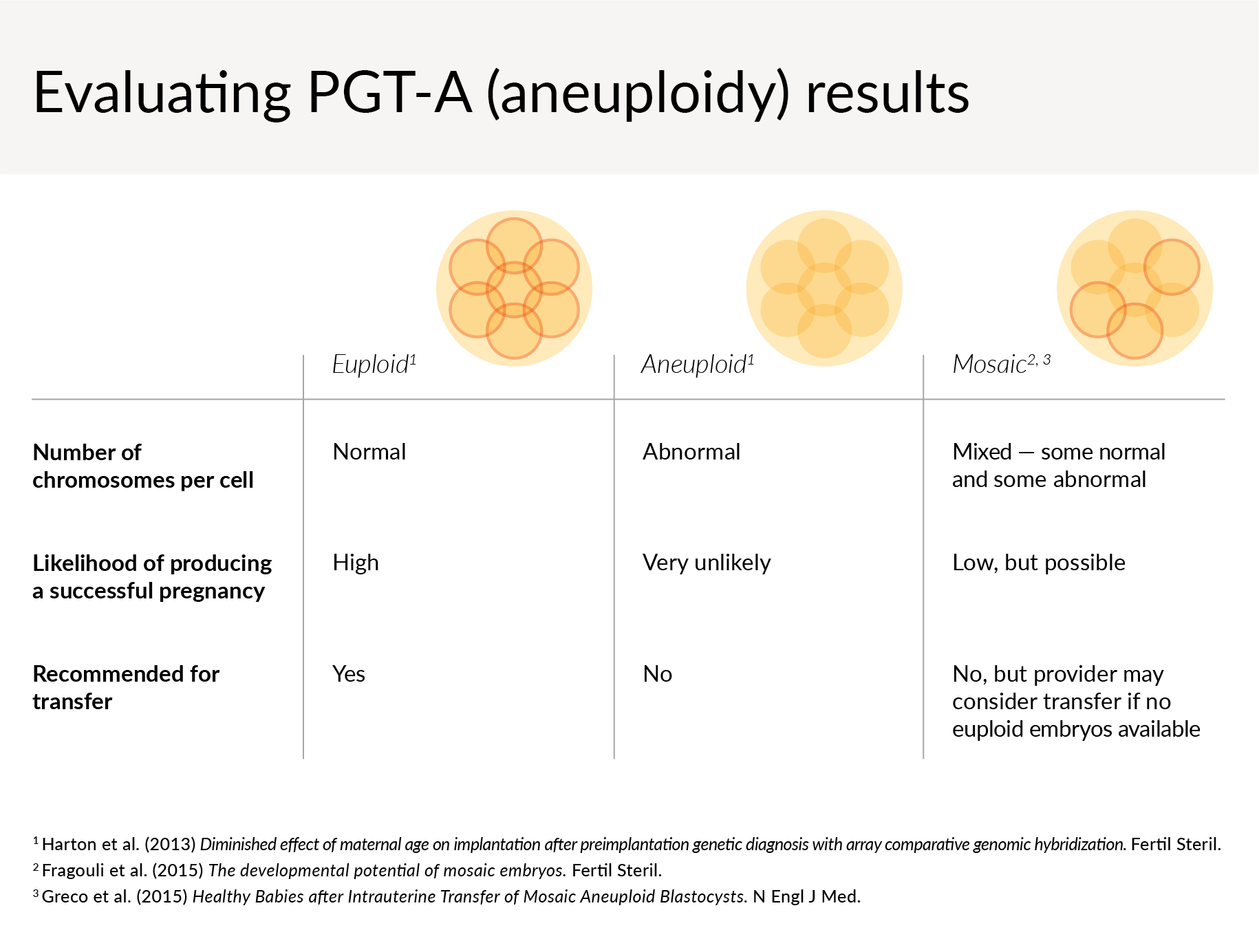 PGT-A (aneuploidy) results reveal that an embryo is euploid, aneuploid, or mosaic. Euploid embryos have a normal number of chromosomes per cell and have a high likelihood of producing a successful pregnancy, and are recommended for transfer.