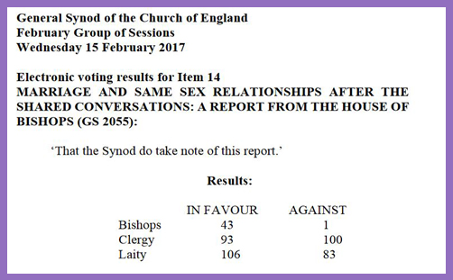 Synod vote on same-sex relations: it was female clergy wot won it (or lost it)