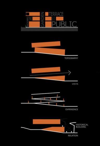 Diagramm | Courtesy of Suyabatmaz Demirel Architects