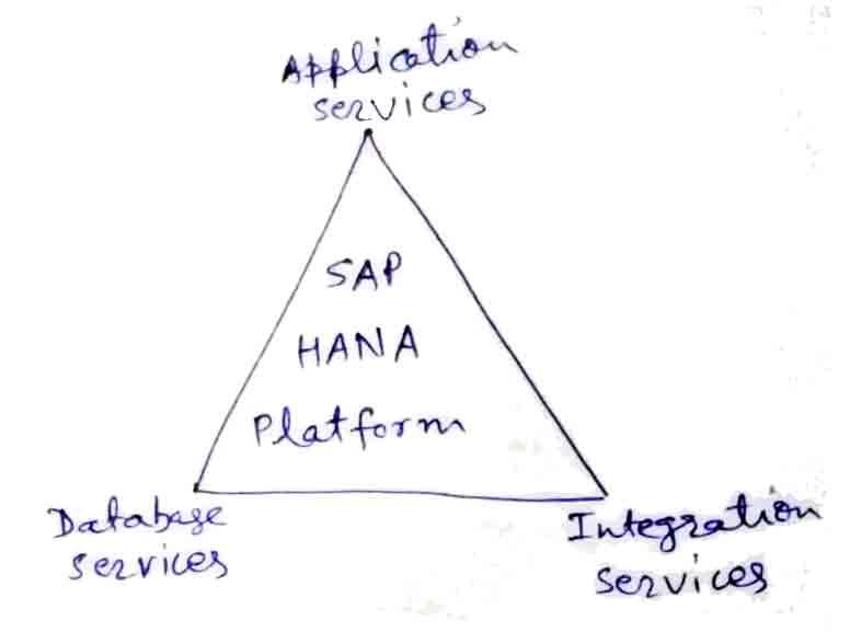 SAP HANA Platform - Services