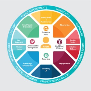 Avance Circle of Care
