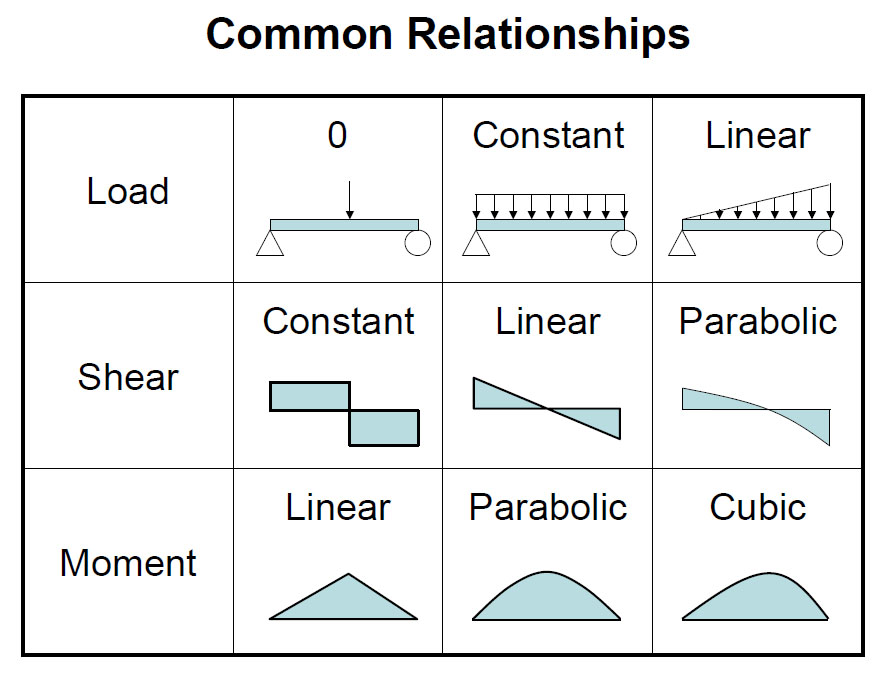 AISC Beam Diagrams