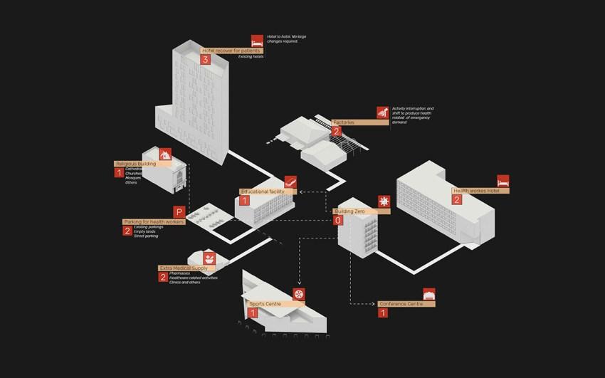 Reactive Pandemic Protocol | Adaptable Facilities