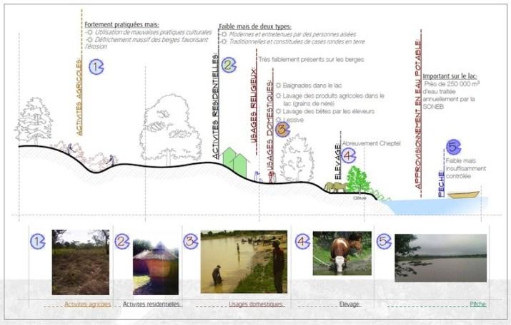 pfe-zones-humides-et-loisir-dans-la-ville-de-djougou-au-benin-par-seni-dara-26