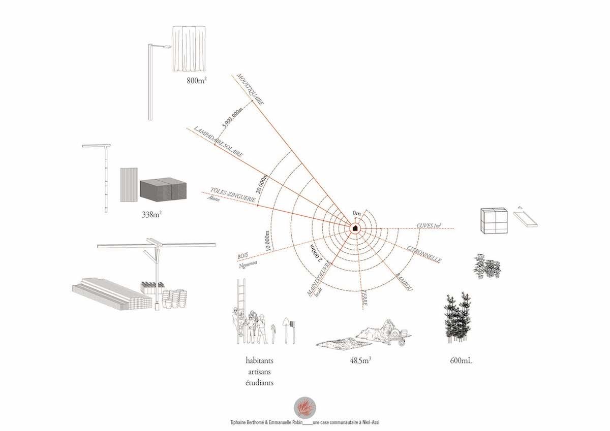 vi(e)llage-construction-collaborative-dune-case-polyvalente-en-materiaux-locaux-a-nkol-assi-au-cameroun-11