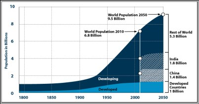 World Population-1800-2050