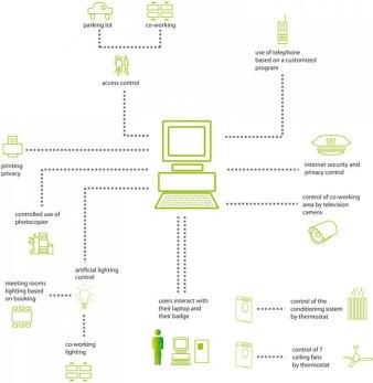 diagramma domotica