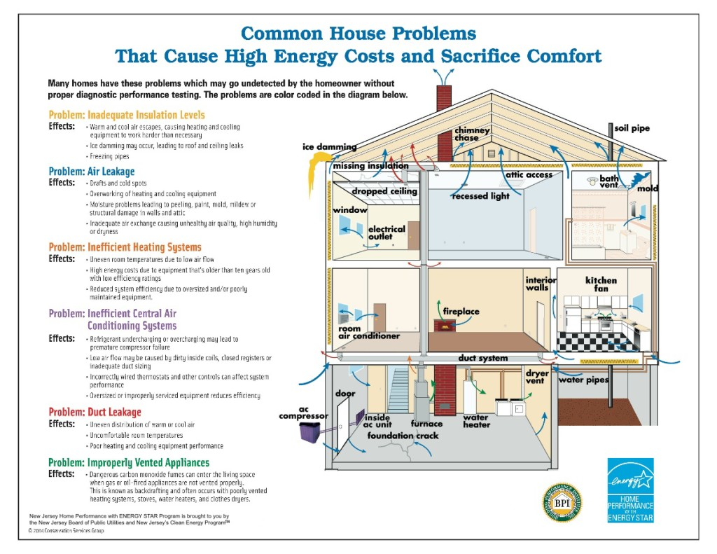 House design diagram - Elements Of An Energy Efficient House Arch Inspections Llc