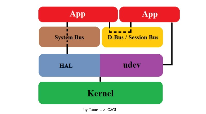 diagrama D-Bus