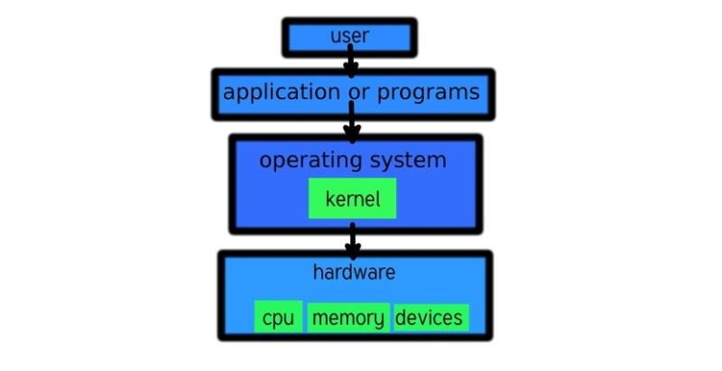 Diagrama de partes de una computadora