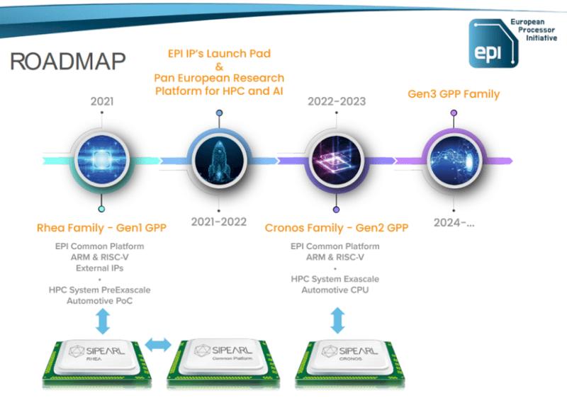 Roadmap EPI