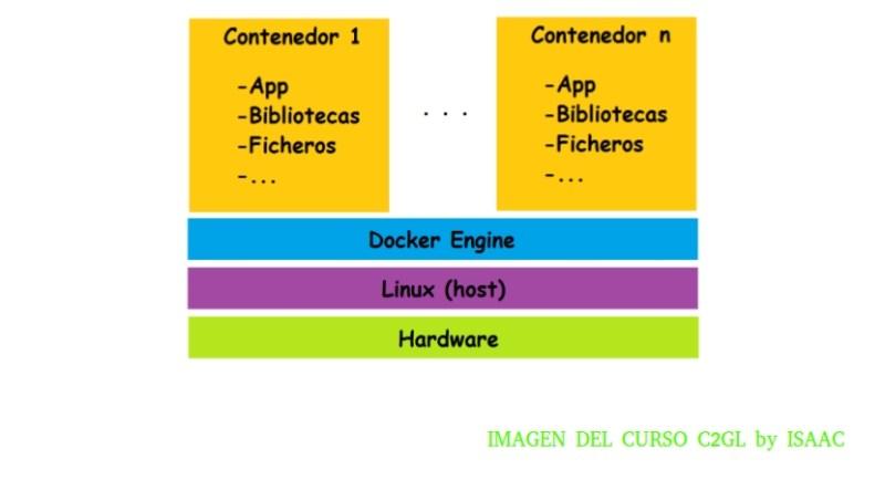 Diagrama de Docker