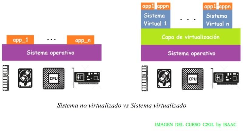 Sistema real vs sistema virtual