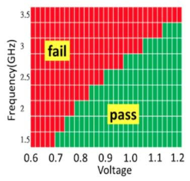 Tabla de test frecuencia/voltaje