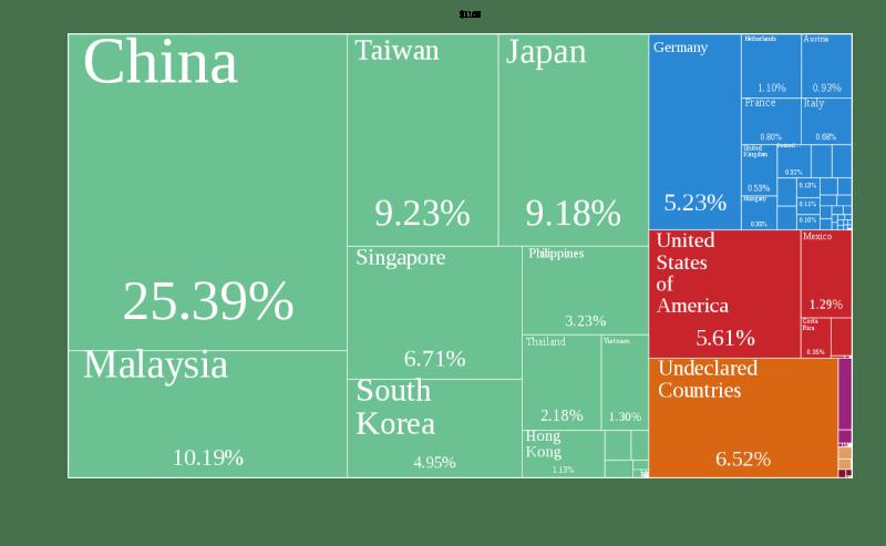 exportación de semiconductores mundial