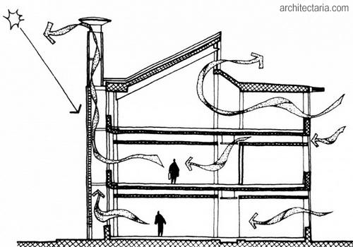 Bagaimana Cara Menyeimbangkan Suhu Lantai Atas dan Bawah