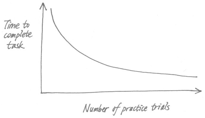 How users' skills and competence improve with practice