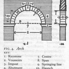 Keystone Arch Diagram 2006 Mazda 3 Belt Architectural Travels