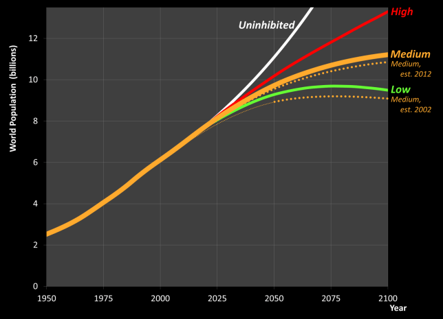 Population growth projection to 2100