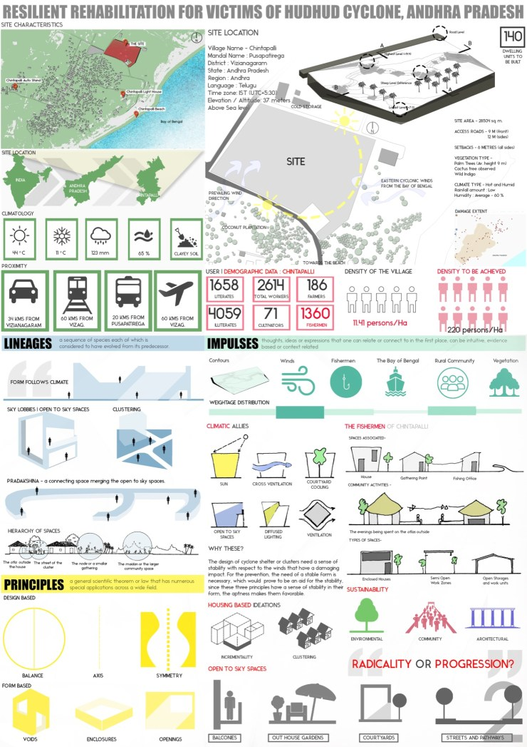B.Arch Thesis: RESILIENT REHABILITATION FOR VICTIMS OF HUDHUD CYCLONE, ANDHRA PRADESH, by Sanand Telang 7