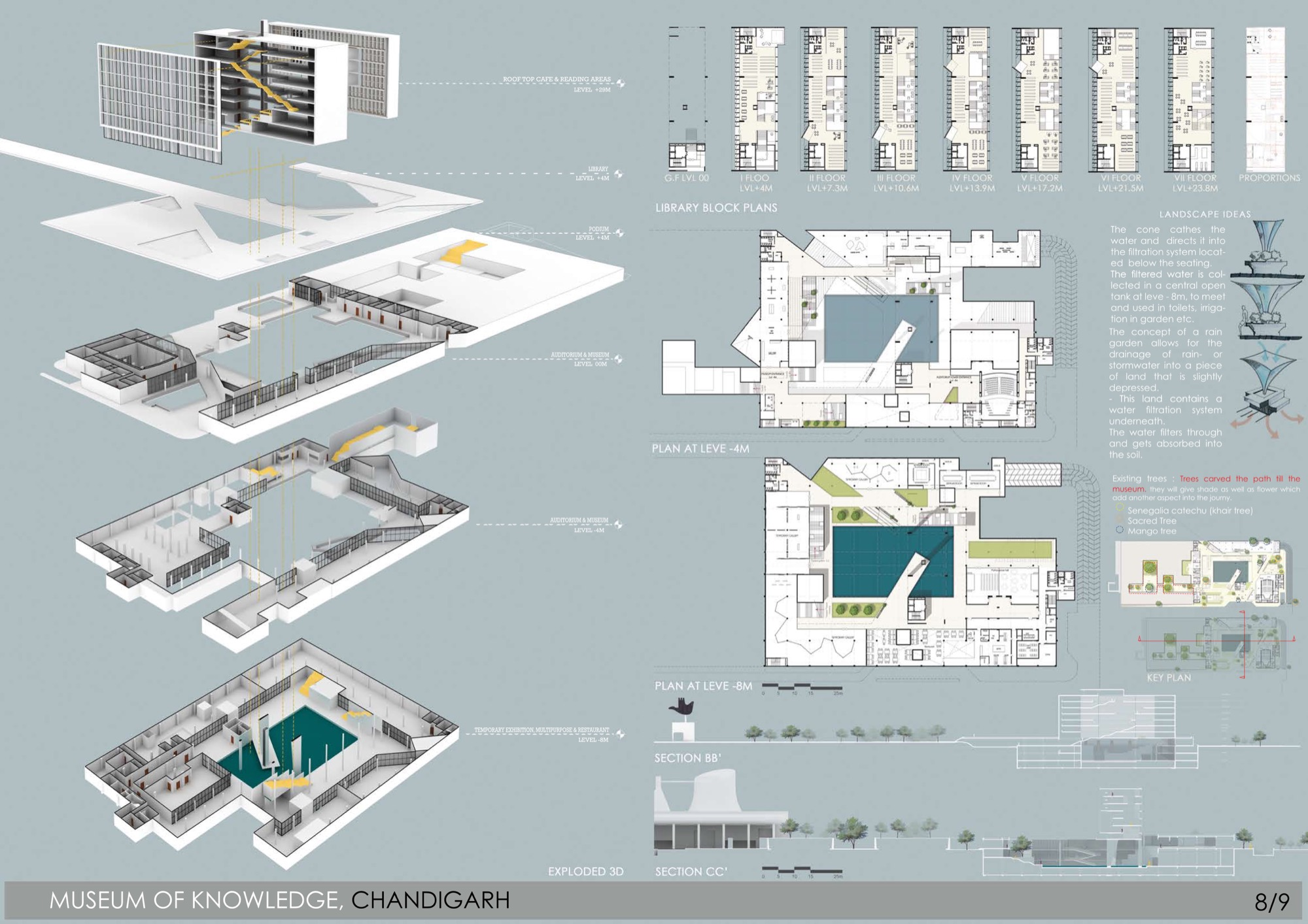 B.Arch Thesis: Museum of Knowledge, Chandigarh, by Nikhil Pawar 24