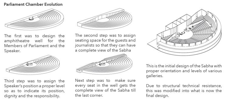 B.Arch Thesis: Emotions of a Democracy: New Parliament House of India, New Delhi Dhruval Shah 10