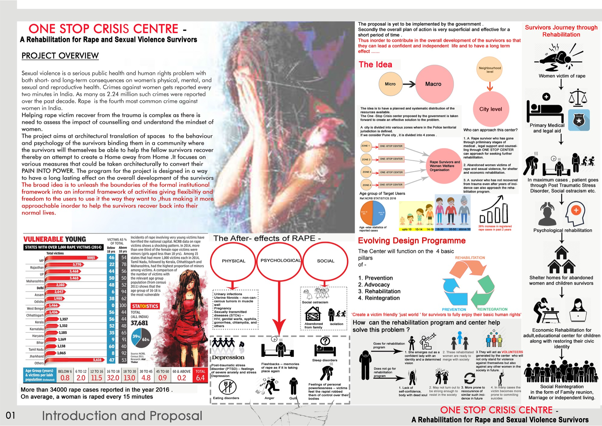B.Arch Thesis: One Stop Crisis Centre at Pune, by Mehzabeen Sayyed, Allana College of Architecture 25