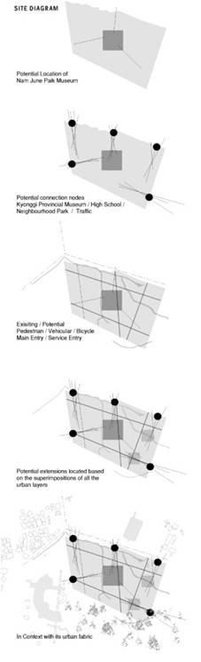 Research Paper: ARCHITECTURE AND PERFORMANCE, by Shikha Doogar and Shridhar Rao, r+d studio 35
