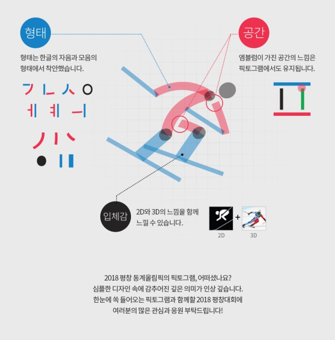 Design pictogrammes hangul