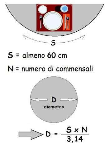 diametro tavolo rotondo