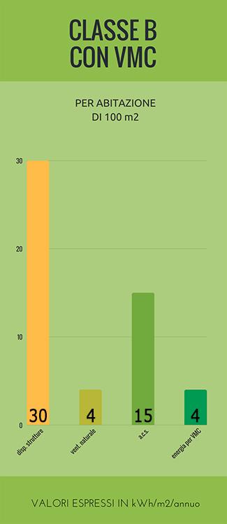 Consumi kWh/m2/annuo