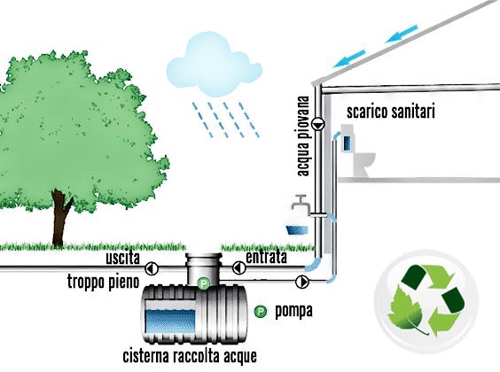 Schema la raccolta delle acque piovane