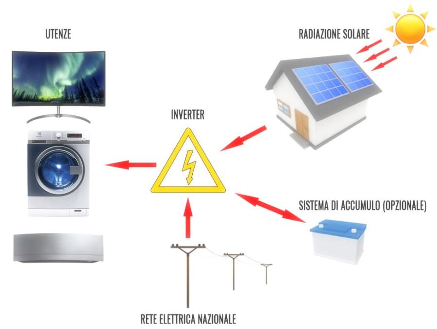 impianto fotovoltaico schema di funzionamento con accumulo