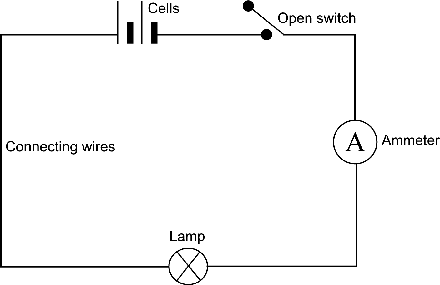 A Closed Circuit Drawing