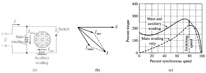 Starting Torque Of Single Phase Induction Motor