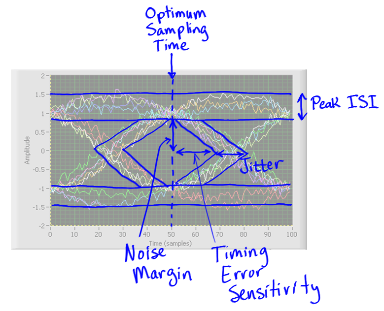 Intersymbol Interference ISI And The Eye Diagram