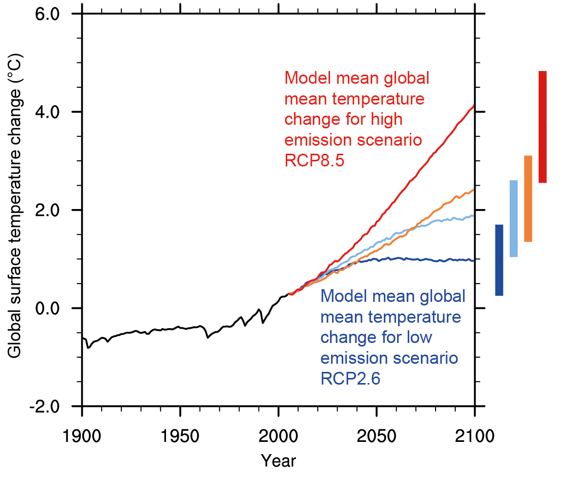 Future Of Climate Change
