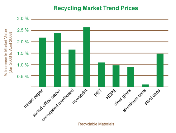 2012 2008 Years Recycling Bar Graph