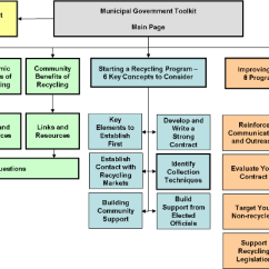U S Government Structure Diagram 2002 Nissan Frontier Engine Basic Municipal Toolkit Region 4 Us Epa Schematic Of Mgtk Website