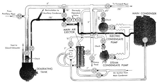 Main Propulsion Plant DD445 and 692 Classes and Converted