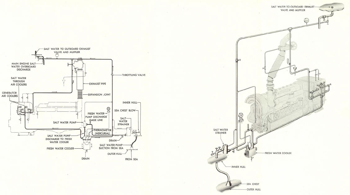Figure 12-14. SALT WATER COOLING SYSTEM, GM 8-268 AND 8-268A.