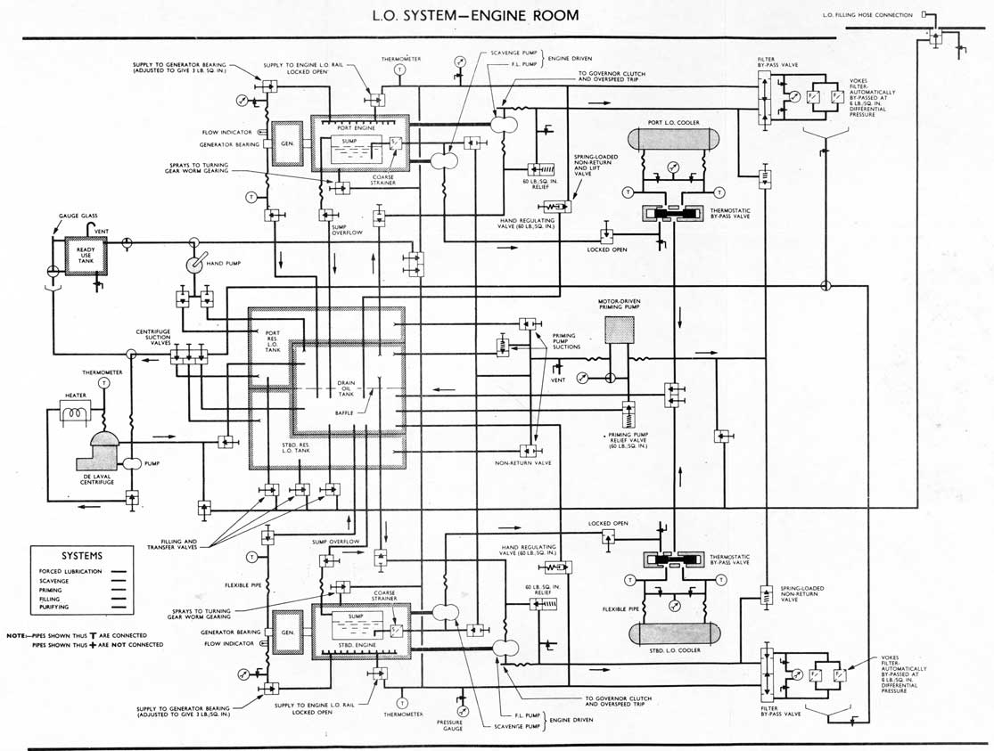 Engine Lubrication System Diagram Engine Electrical